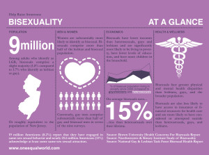 Text-heavy graphic, stats about bisexuals